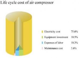 Biều đồ chi phí của 1 vòng đời máy nén khí