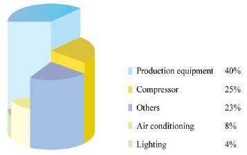Biểu đồ tiêu thụ điện năng trong nhà máy