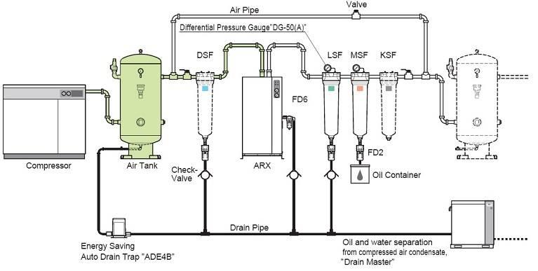 hệ thống khí nén kobelco