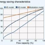 Biểu đồ tiết kiệm điện năng