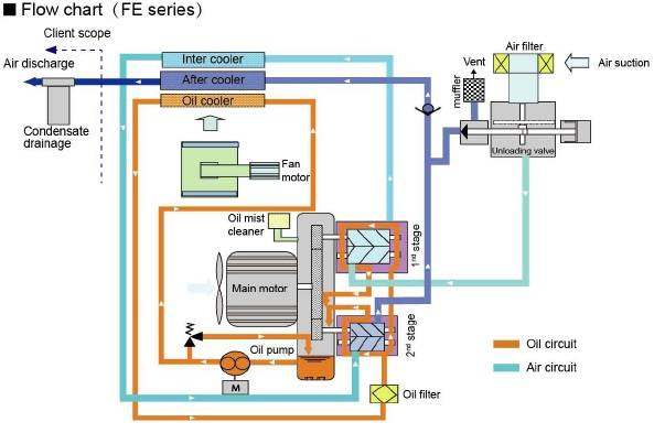 Cấu tạo và nguyên lý hoạt động của dòng FE