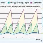 Tiết kiệm điện năng VS