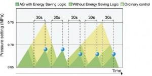 chức năng chạy tải/không tải giúp tiết kiệm điện năng