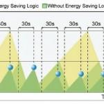 Giảm tiêu thụ điện cho máy nén khí Kobelco