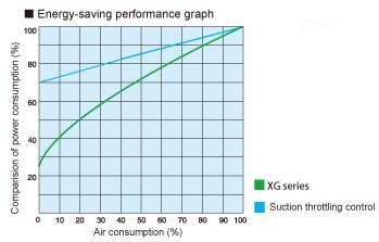 Biểu đồ tiêu thụ điện năng dòng XG