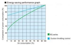 Biểu đồ thể hiện điện năng tiêu thụ dòng AG