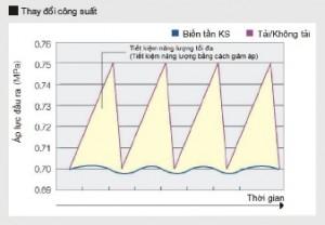 Biểu đồ thay đổi áp suất KSV