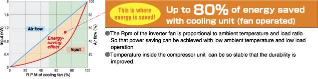 Tiết kiệm điện tối đa với quạt làm mát chạy biến tần