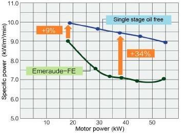 Tiết kiệm điện năng với thiết kế 2 cấp nén