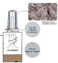 lọc tách dầu của máy nén khí Kobelco AG