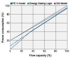 Biều đồ tiết kiệm điện năng dòng KObelco FE