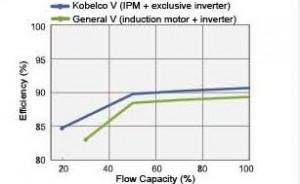 biểu đồ so sánh hiệu năng của động cơ nam châm vĩnh cửu