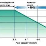 biểu đồ lưu lượng cao của máy nén khí Kobelco không dầu FE