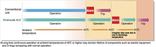 Máy nén khí kobelco chịu nhiệt độ môi trường cao