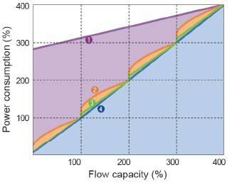 biều đồ tiêu thụ điện năng khi máy nén khí chạy nhóm