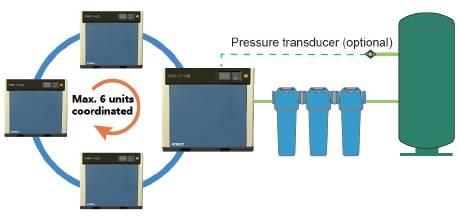 máy nén khí kobelco điều khiển nhóm không cần bộ điều khiển trung tâm