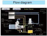 sơ đồ máy nén khí trên màn hình điều khiển