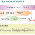 so sánh tiền điện tiêu thụ của máy nén khí
