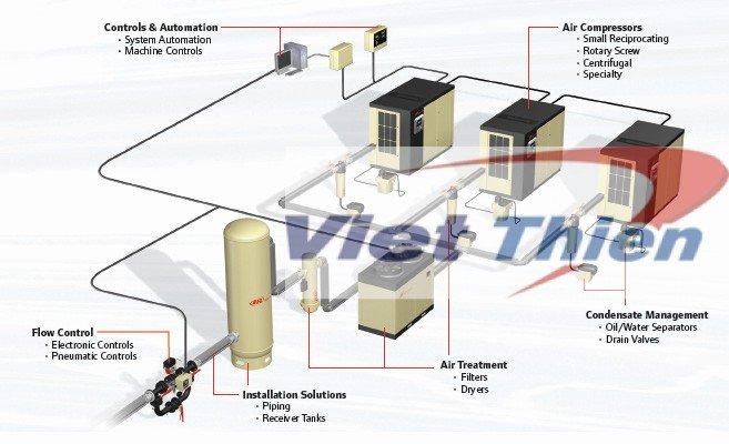 hệ thống máy nén khí trung tâm