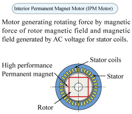 Động cơ IPM Kobelion 2