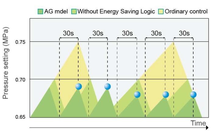 Sáng ché tiết kiệm điện Logic AG big