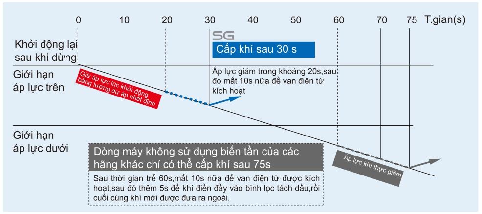 Khởi động dư áp Kobelion SG