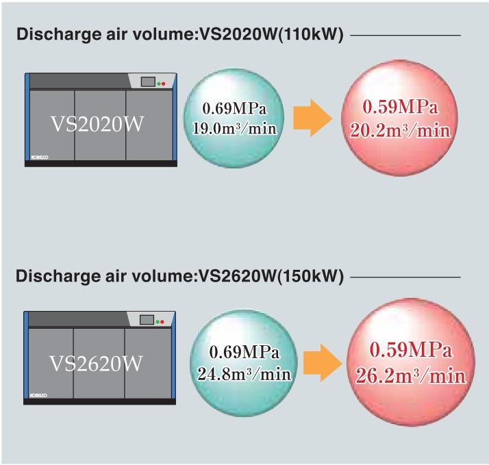 Lưu lượng máy nén khí Kobelion VS Multi