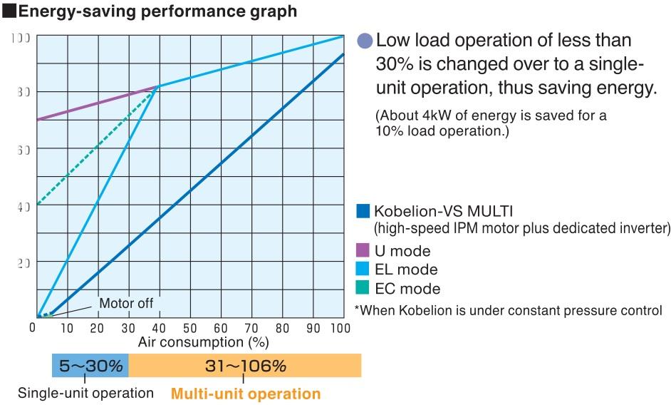 Điều khiển rộng Kobelion VS Multi