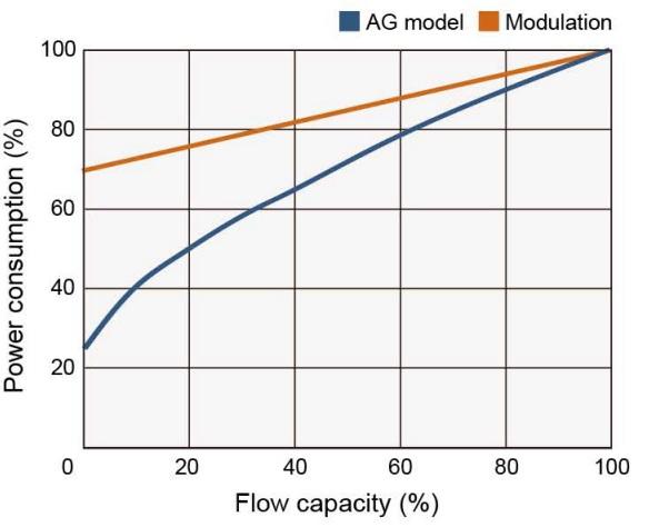 Biểu đồ tiêu thụ điện máy nén khí AG