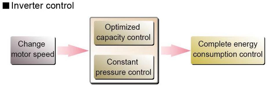 Điều khiển biến tần của máy nén khí Kobelco