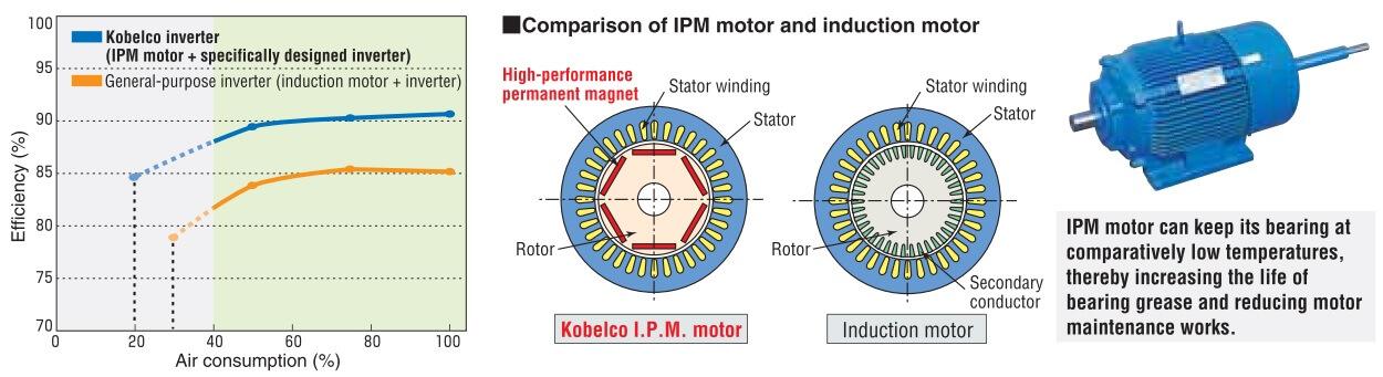 Động cơ IPM và động cơ cảm ứng