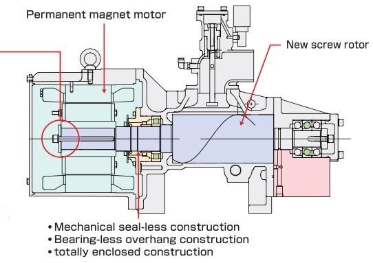 Động cơ và trục vít đồng trục máy nén khí Kobelco
