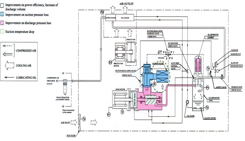 Cấu tạo máy nén khí kobelion 2