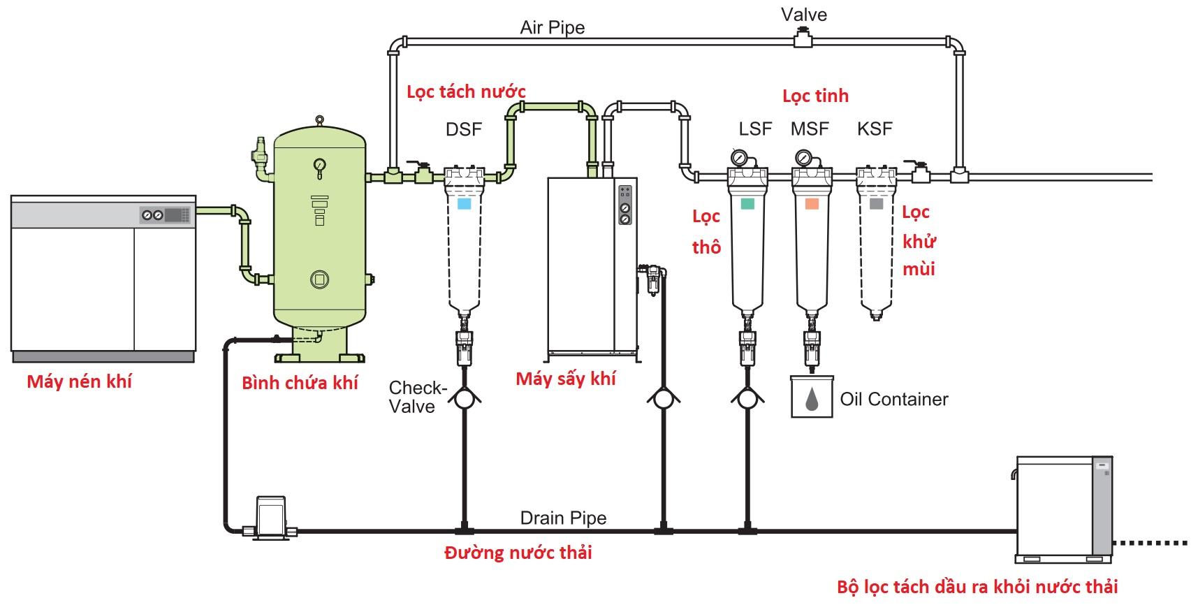Lắp đặt hệ thống khí nén chất lượng cao