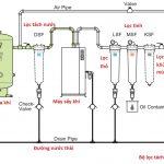 Hệ thống khí nén +máy sấy khí hấp thụ