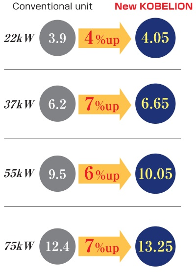 Lưu lượng máy nén khí Kobelion VX.VS