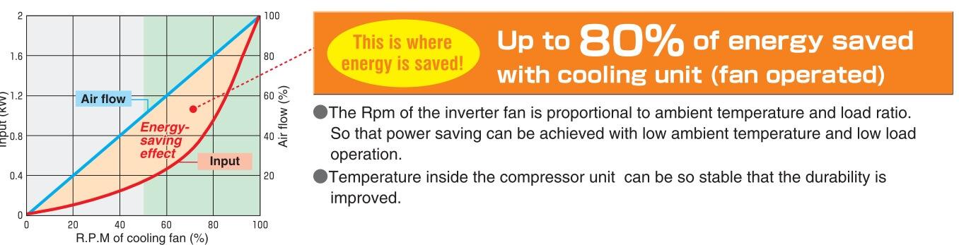 Quạt làm mát sử dụng biến tần tiết kiệm điện