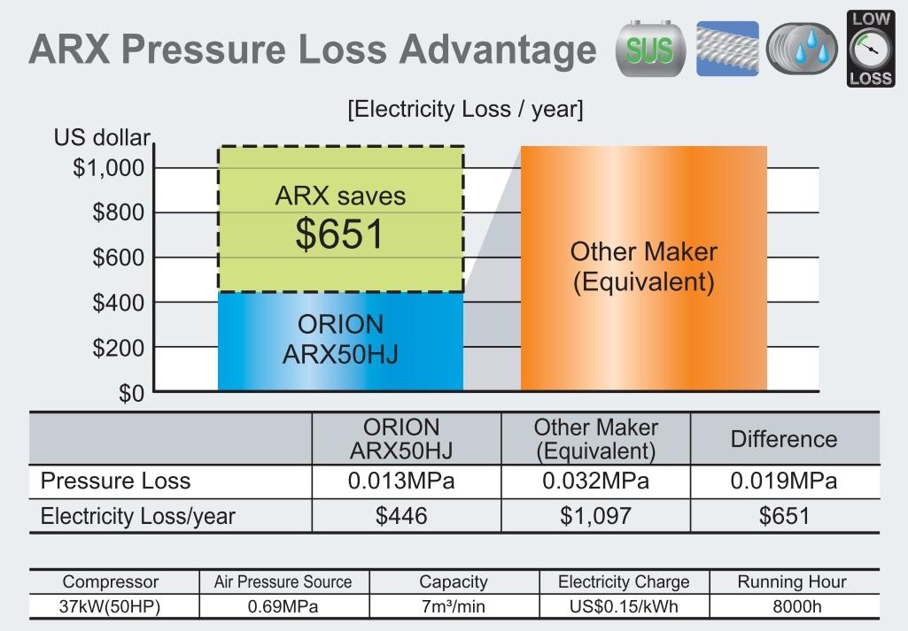 máy sấy khí Orion tiết kiệm điện