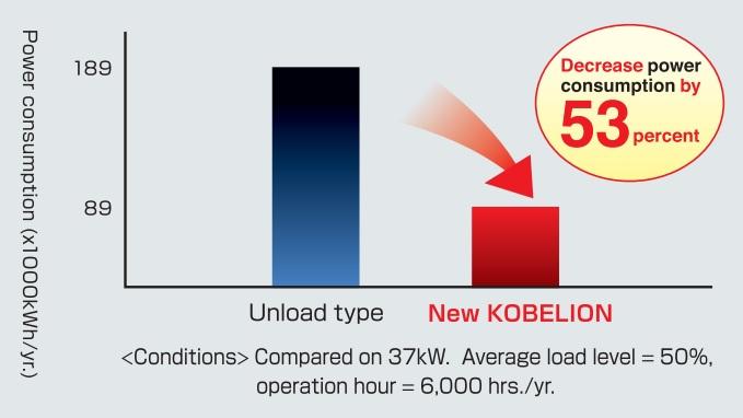 máy nén khí Kobelion tiết kiệm điện năng