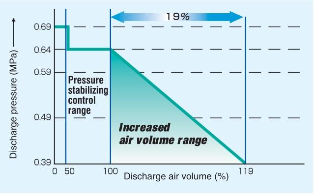 Wide range control VF
